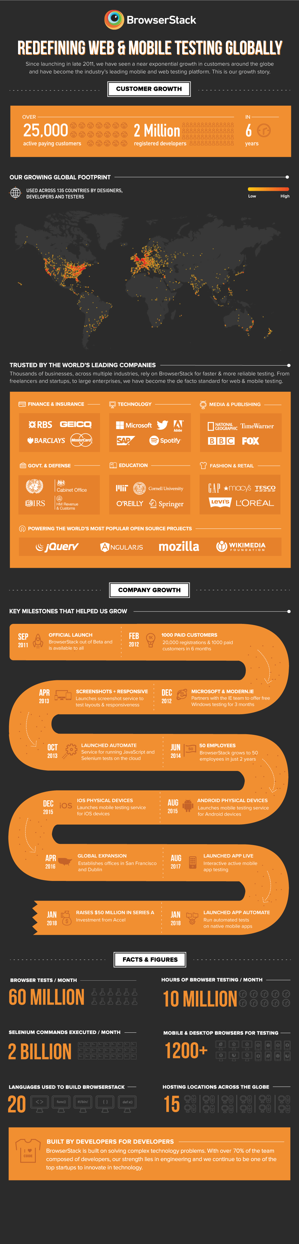 BrowserStack's Growth