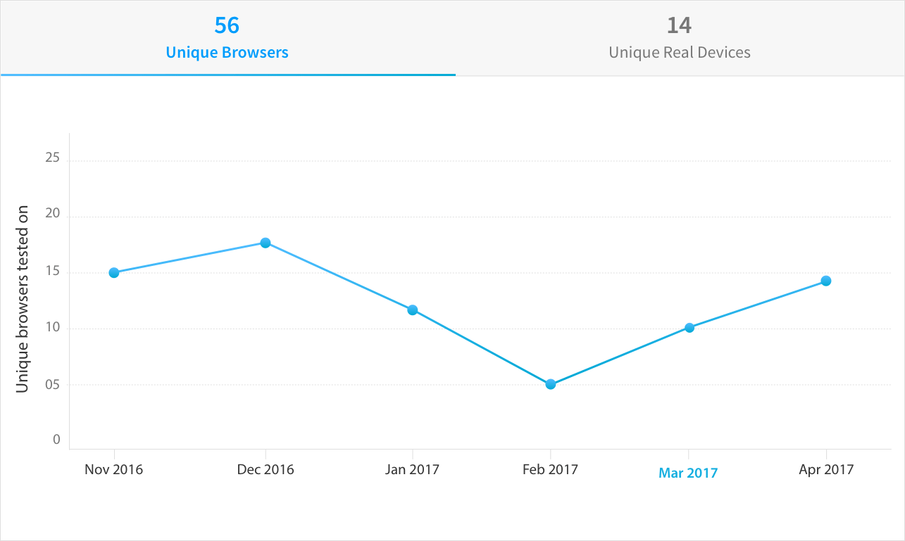 Screen capture of BrowserStack's usage analytics dashboard