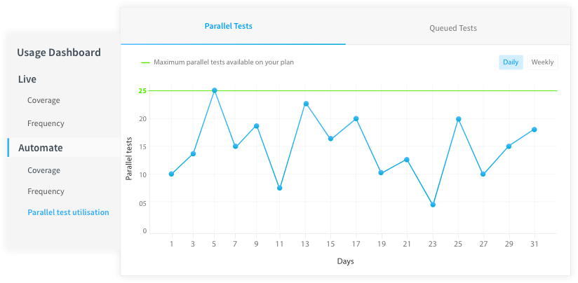 Screen capture of BrowserStack's usage reporting dashboard